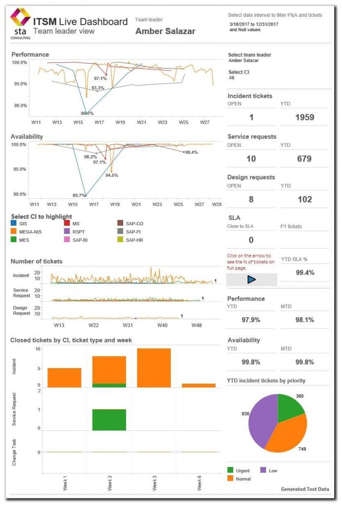 Tableau dashboard showing ServiceNow data - Team leader view