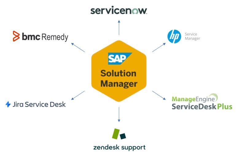 SAP SolMan - ITSM integration