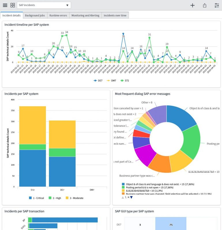 SAP incident dashboard in ServiceNow